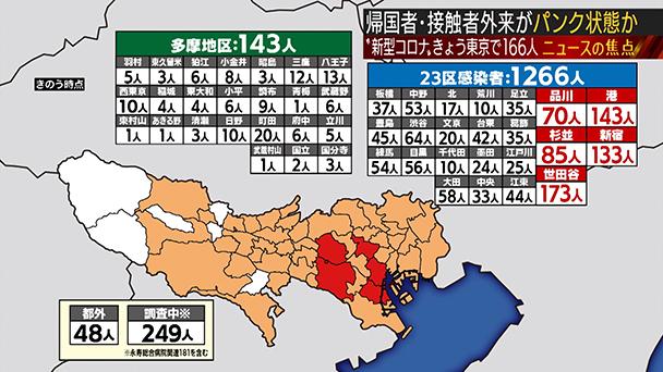 23 東京 区 コロナ